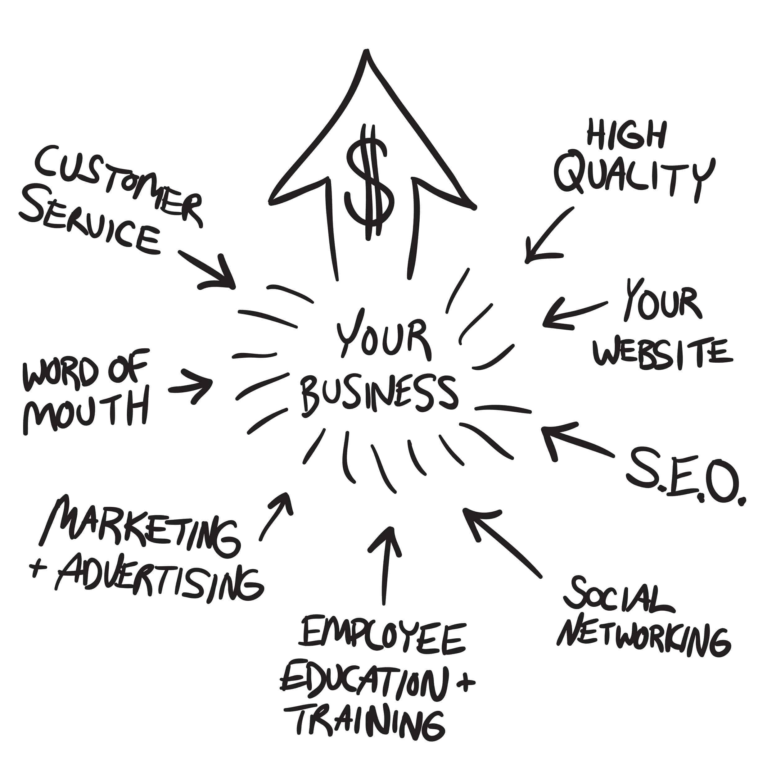 Digital Marketing in Cambodia - business-marketing-flow-chart