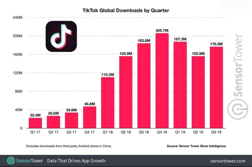 TikTok app download statistics